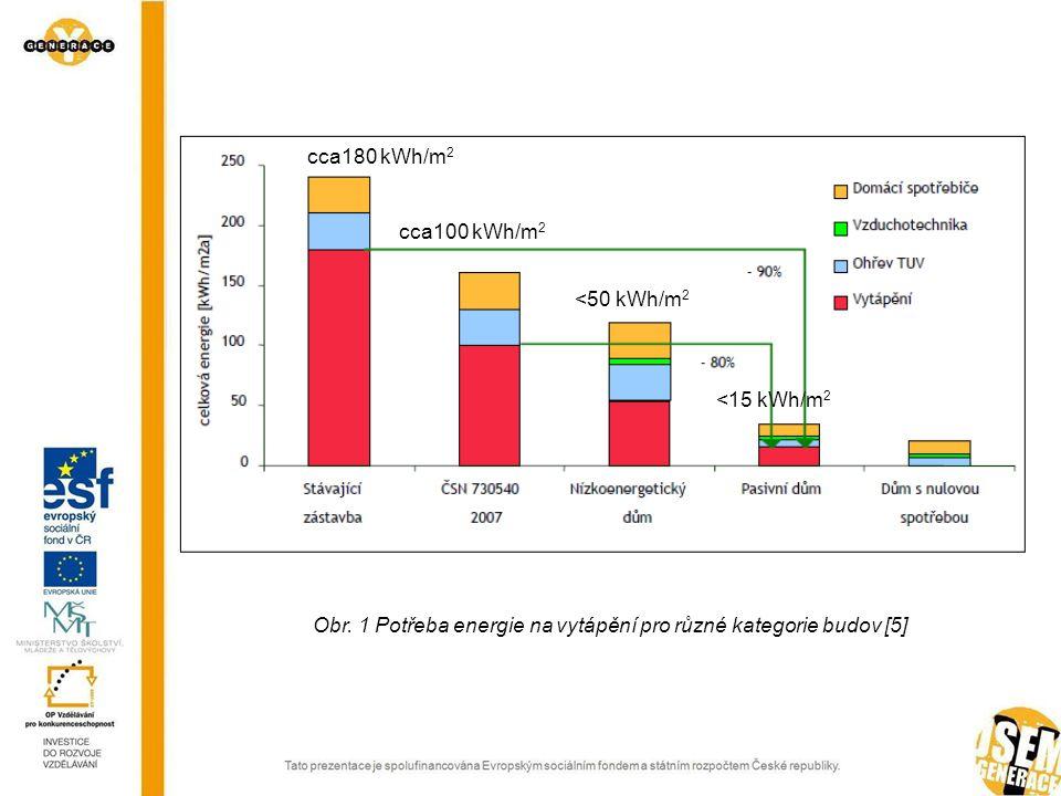 Obr. 1 Potřeba energie na vytápění pro různé kategorie budov [5]